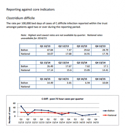 image of QI report showing table data and graphs